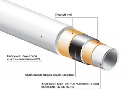 Металлопластик BARBI ТРУБА «БАРБИ» мультиплекс с изоляцией